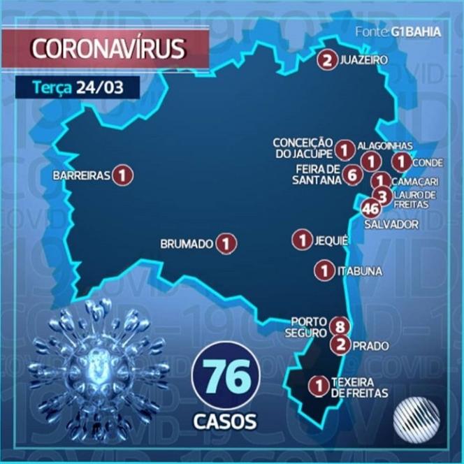Bahia confirma 76 casos de Covid-19