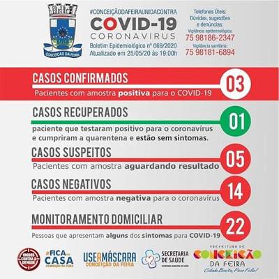 Conceição da Feira: Prefeitura confirma mais 02 casos da Covid-19