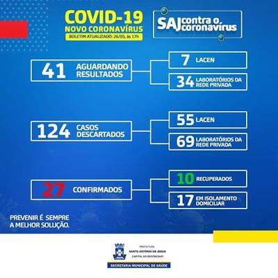 Santo Antônio de Jesus registra 27 casos confirmados da Covid-19