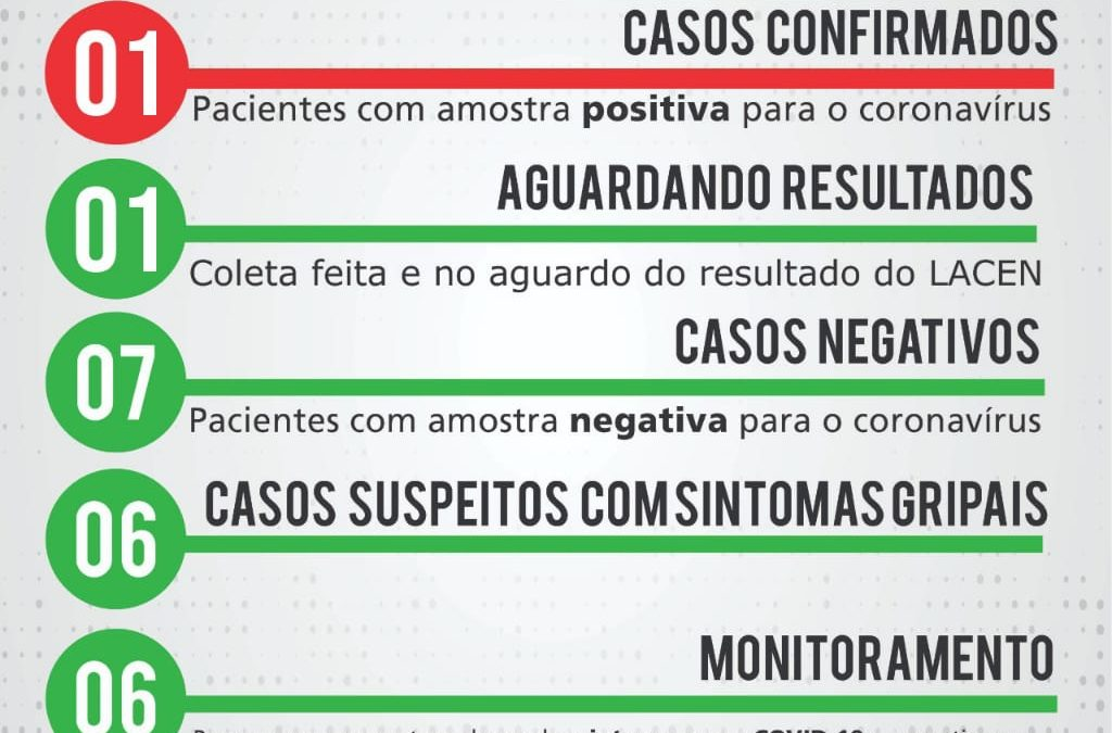 SÃO GONÇALO DOS CAMPOS TEM PRIMEIRO CASO DE CORONAVIRUS CONFIRMADO