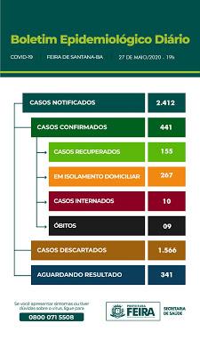 Feira: 30 casos da Covid-19 foram confirmados nesta quarta (27); a cidade tem 09 mortes registradas