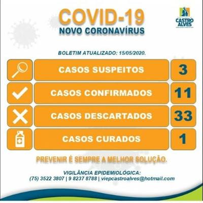 Castro Alves registra 11 casos confirmados de Covid-19