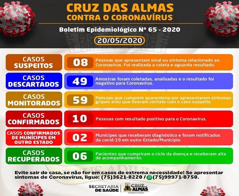 Cruz das Almas registra 3 novos casos confirmados de Covid-19 nas últimas 24 horas; total chega a 10
