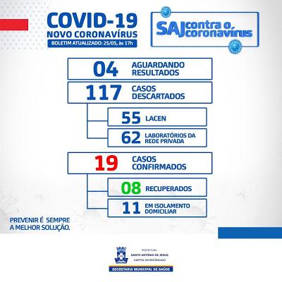 Com 7 novos casos em um dia, SAJ passa para 19 confirmados de covid-19