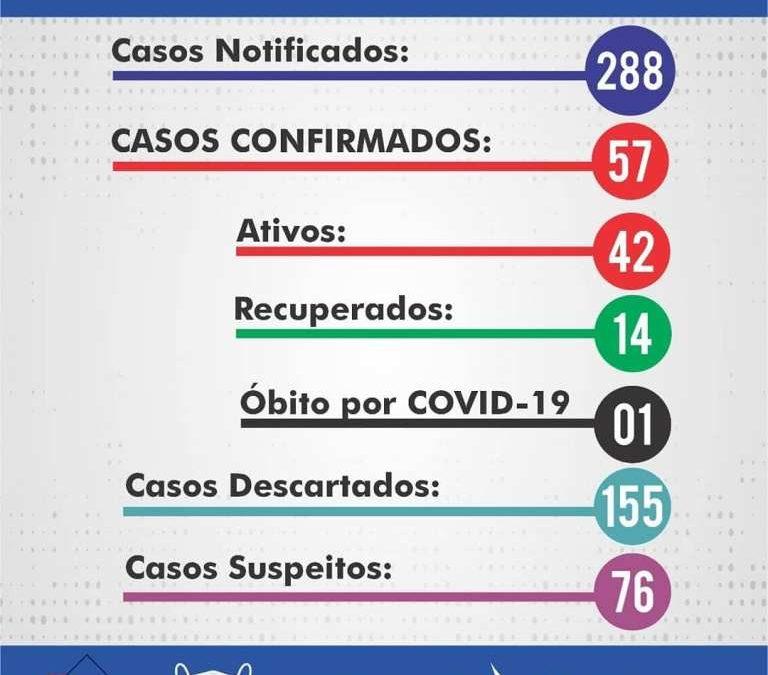 São Gonçalo dos Campos tem 57 casos de Coronavírus; veja boletim desta quinta (18)