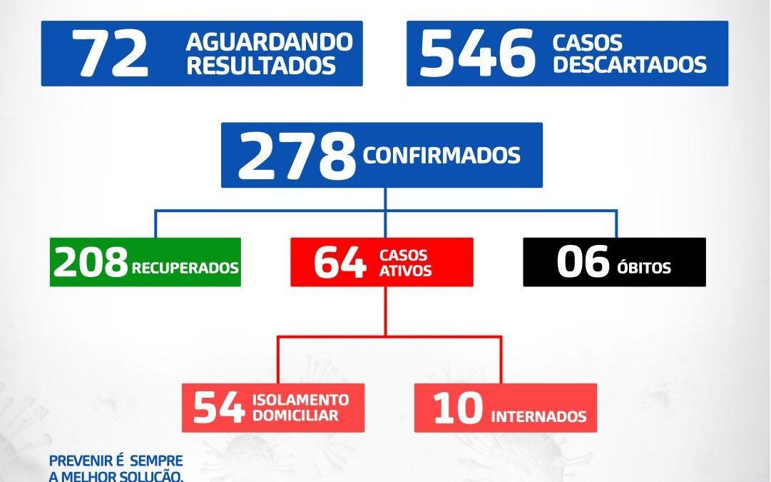 Santo Antônio de Jesus registra o 6° óbito; 278 casos confirmados