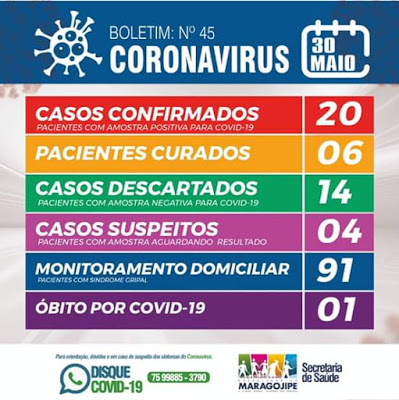 Maragogipe: 05 pessoas testam positivo para Covid-19; número de casos mais que dobra em uma semana