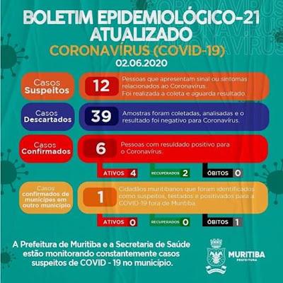 Muritiba: mais 01 pessoa testa positivo para a Covid-19 e dez casos suspeitos são identificados
