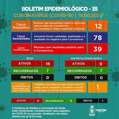 Muritiba: mais 06 pacientes diagnosticados com Covid-19 estão recuperados e mais 04 casos suspeitos foram identificados nesta quinta (18)