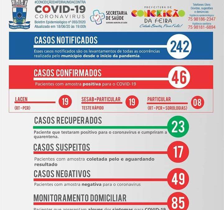 Covid-19: Conceição da Feira tem 46 casos confirmados; veja boletim desta quinta (16) por localidade