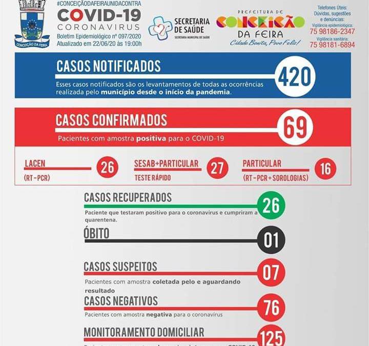Conceição da Feira tem 69 casos confirmados de Covid-19 nesta segunda (22); veja boletim completo