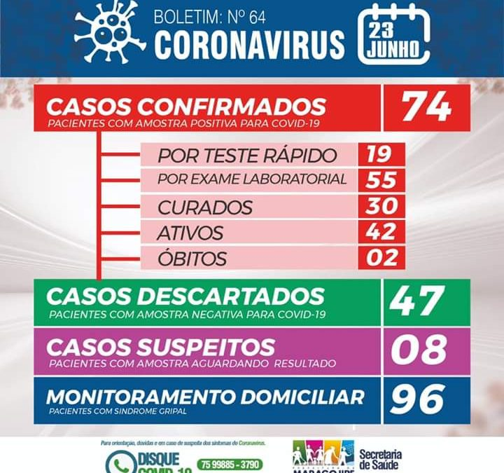 MARAGOJIPE: Mais duas pessoas testam positivo para coronavírus
