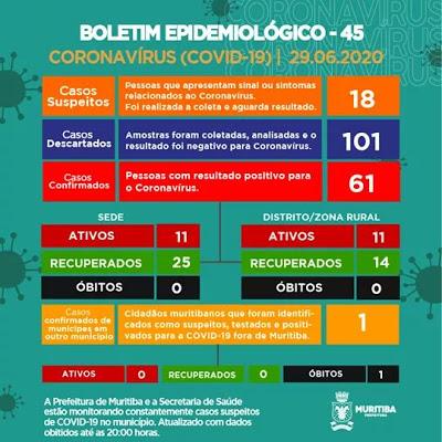 MURITIBA: Mais 04 casos suspeitos de coronavírus foram identificados nesta segunda (29)