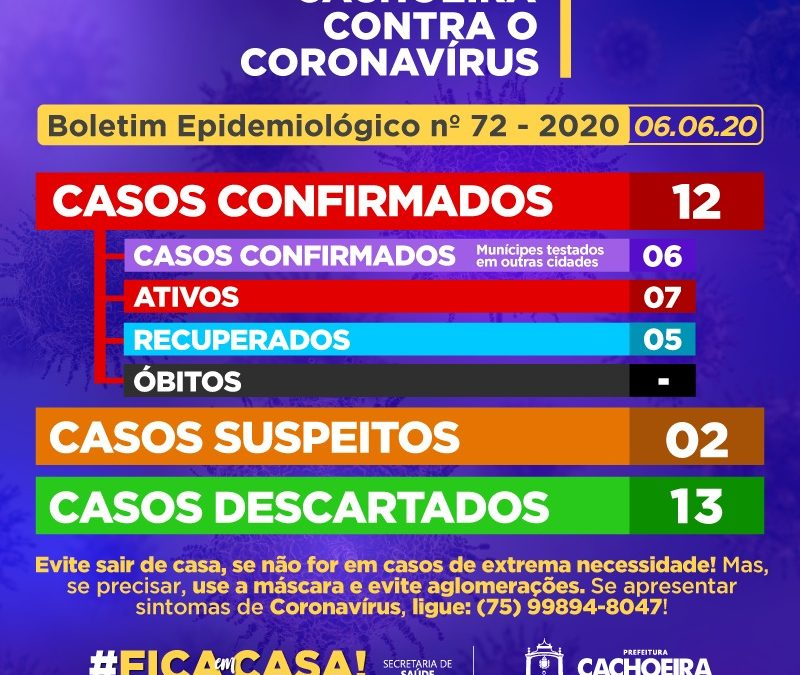 CACHOEIRA: 02 (dois) novos casos positivos  de Coronavírus é detectado