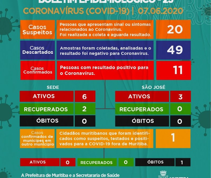 MURITIBA: Mais 01 caso de Coronavírus é detectado