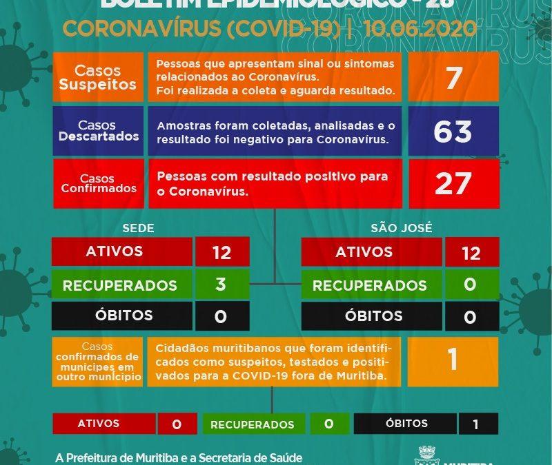 Muritiba: mais 10 casos da Covid-19 foram confirmados totalizando 24 casos ativos