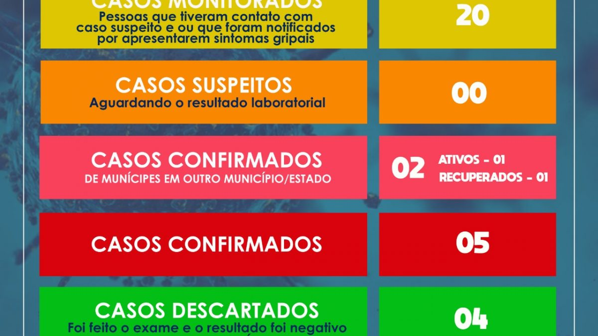 SÃO FÉLIX: MAIS UM CASO DE CORONAVÍRUS É CONFIRMADO,JÁ SÃO 07 CASOS