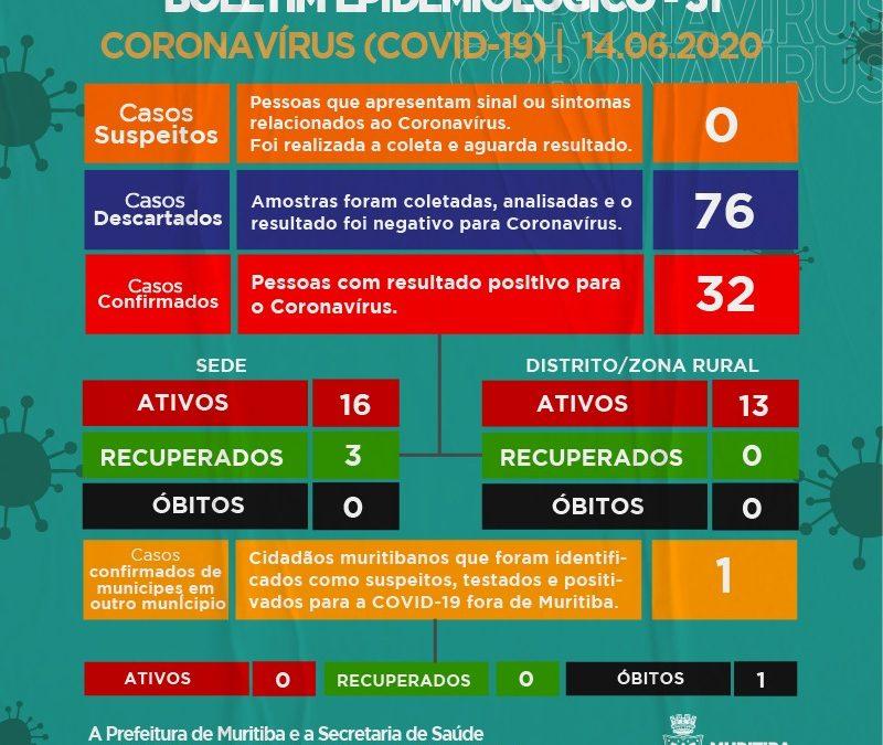 MURITIBA: Sobe para 32 o número de casos confirmados de Coronavírus