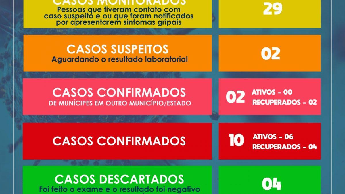 SÃO FÉLIX: CONFIRMADOS MAIS 03 CASOS DE CORONAVÍRUS