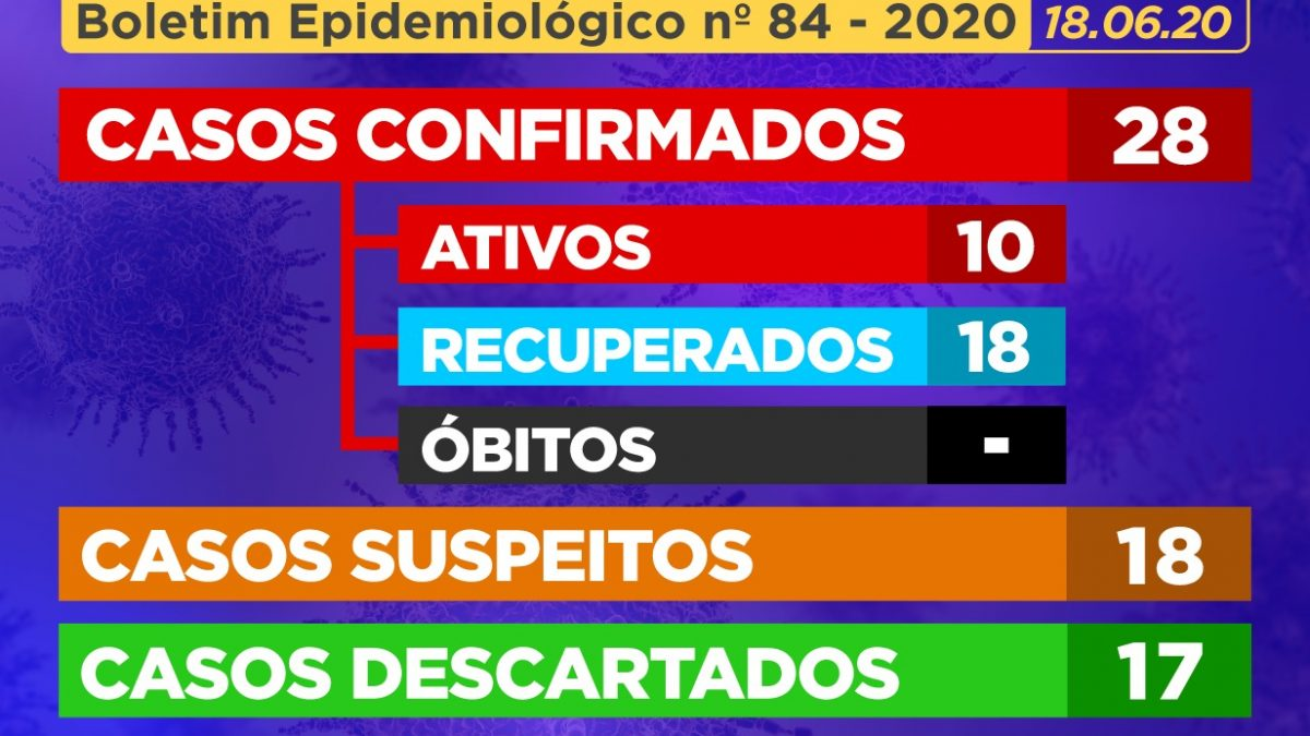 CACHOEIRA: 01 (um) novo caso positivo para Coronavírus é confirmado