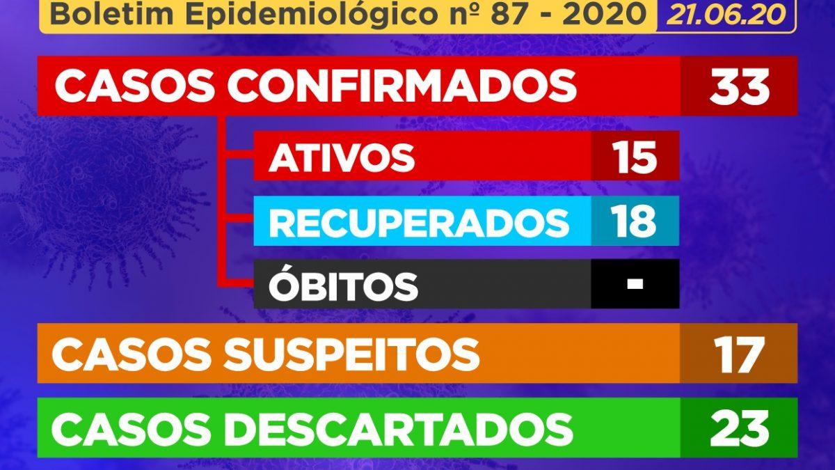 CACHOEIRA: 06 (seis) casos suspeitos foram DESCARTADOS e 02 (dois) casos suspeitos foram CONFIRMADOS como positivos para Coronavírus