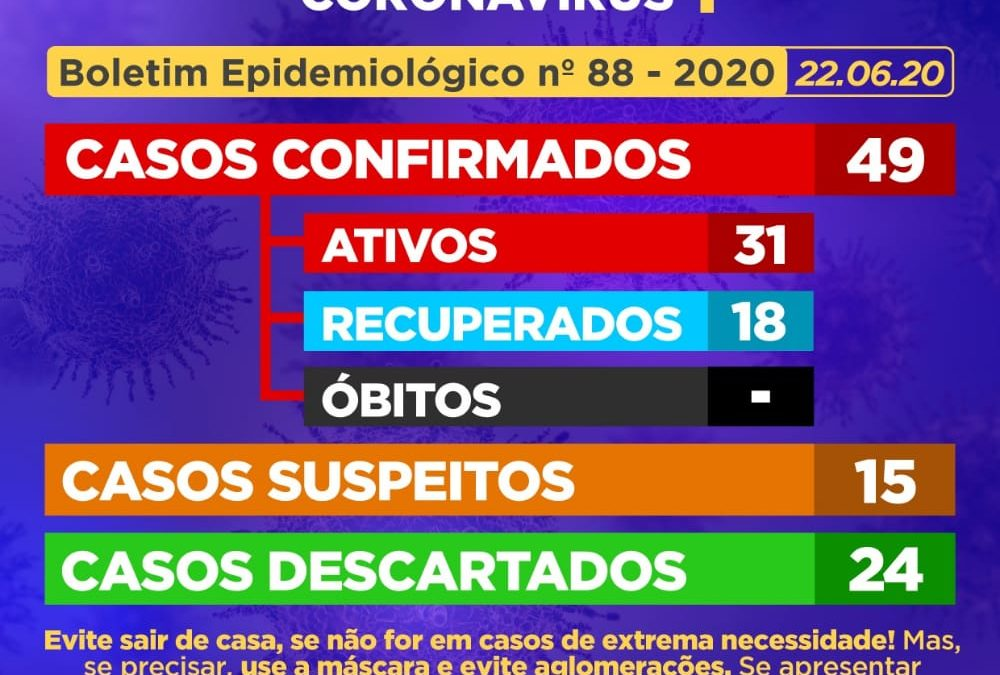 CACHOEIRA: 16 (dezesseis) casos suspeitos foram CONFIRMADOS como positivos para Coronavírus,15 (quinze) novos casos SUSPEITOS foram identificados,e 01 (um) caso suspeito foi DESCARTADO