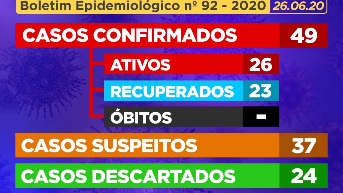 CACHOEIRA: 04 (quatro) novos CASOS SUSPEITOS de Coronavírus foram identificados