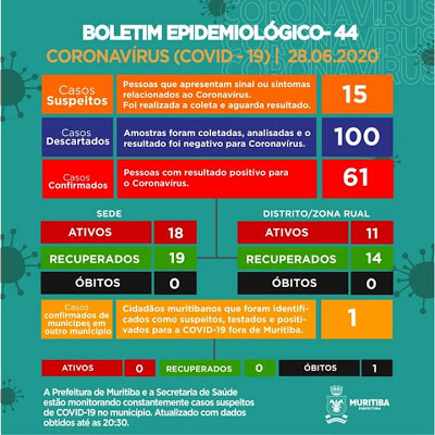 Muritiba: mais 04 casos da Covid-19 são confirmados neste domingo (28)