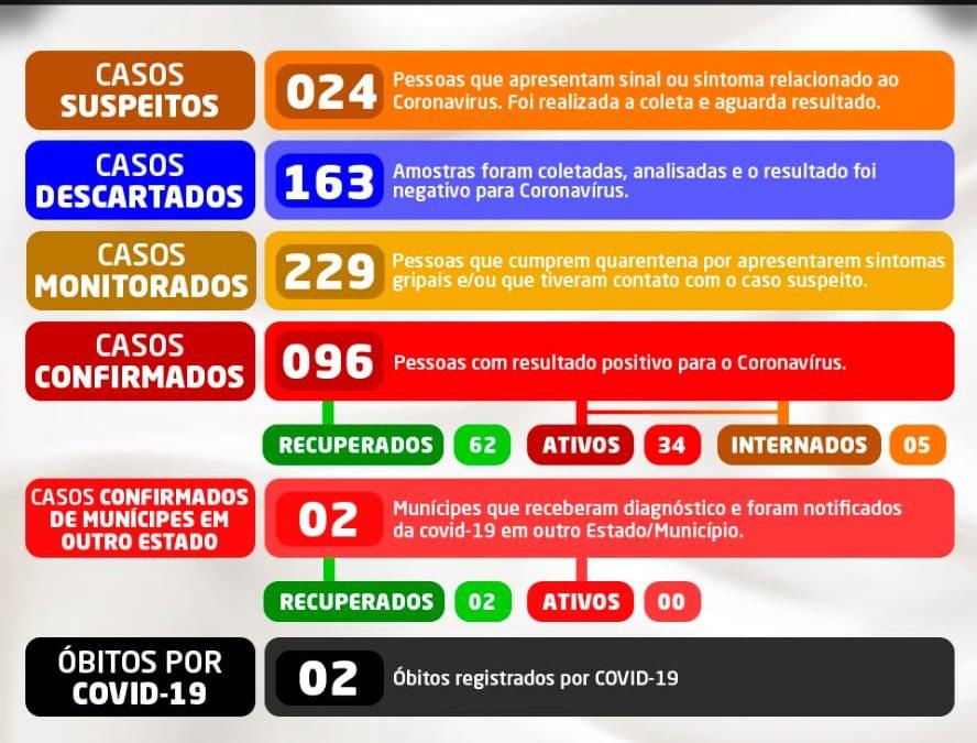 Sobe para 96 número de casos confirmados da Covid-19 em Cruz das Almas; 62 estão recuperados