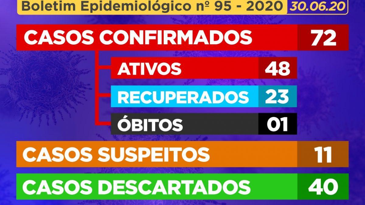 CACHOEIRA: Mais 10 (dez) casos suspeitos foram CONFIRMADOS como positivos para Coronavírus