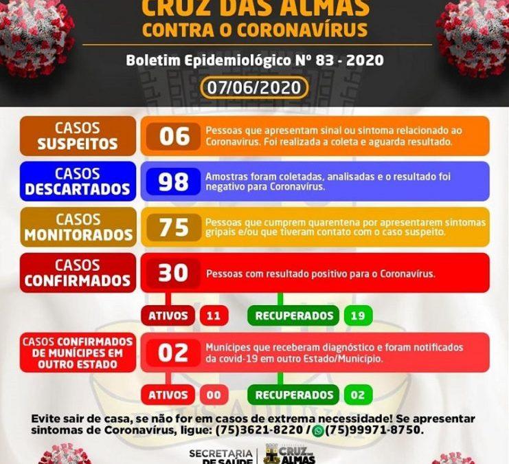 Sobe para 30 número de casos confirmados de coronavírus em Cruz das Almas; 19 estão curados