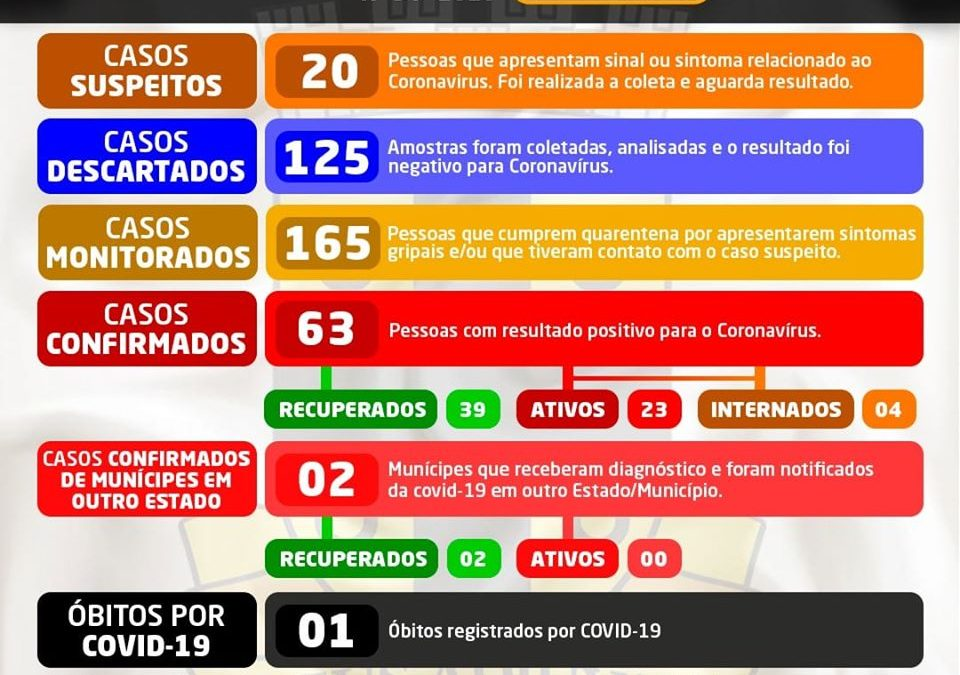 Cruz das Almas registra cinco novos casos nas últimas 24h