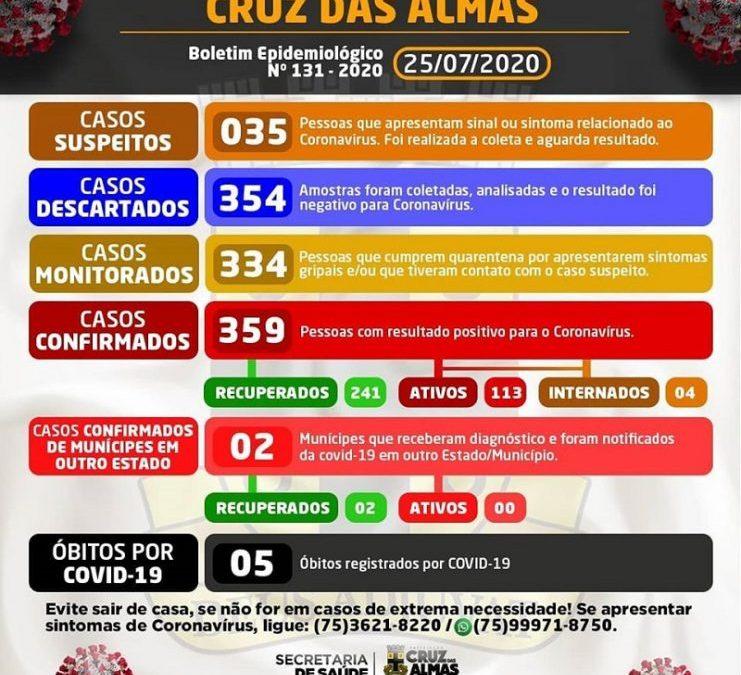 Cruz das Almas registra 10 novos casos confirmados para Covid-19; total sobe para 359