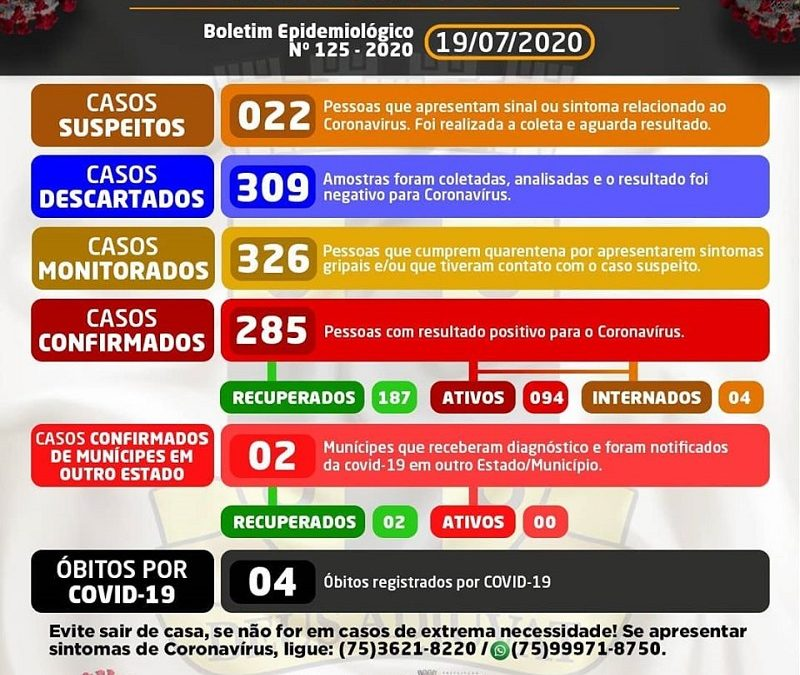 Cruz das Almas possui 285 casos confirmados para a Covid-19; 187 estão recuperados