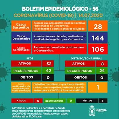 Muritiba: 01 paciente é diagnosticado com Covid-19 nesta terça-feira (14); cidade tem 40 casos ativos