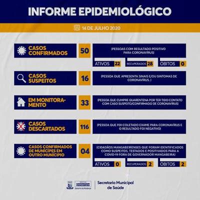 Governador Mangabeira registra 50 casos confirmados da Covid-19