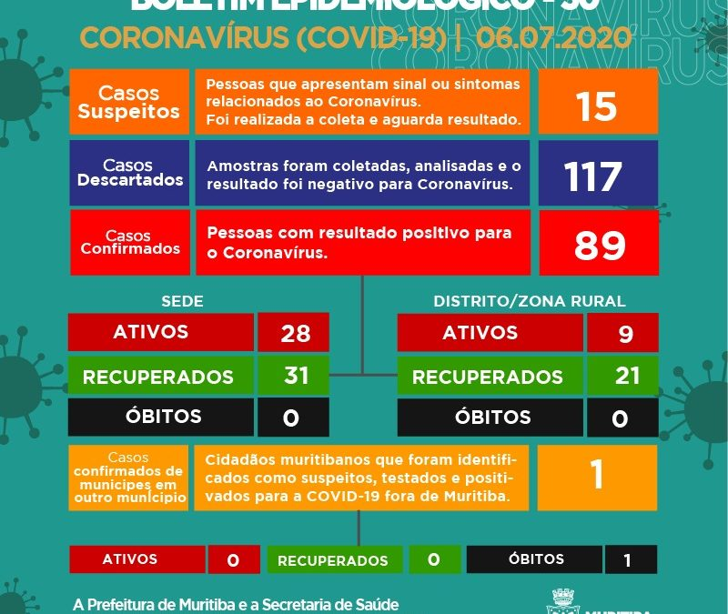 Muritiba: 07 novos casos da Covid-19 foram confirmados