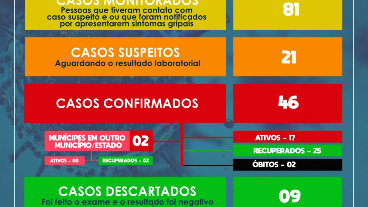 SÃO FÉLIX: MAIS 15 CASOS SUSPEITOS DE CORONAVÍRUS FORAM DETECTADOS