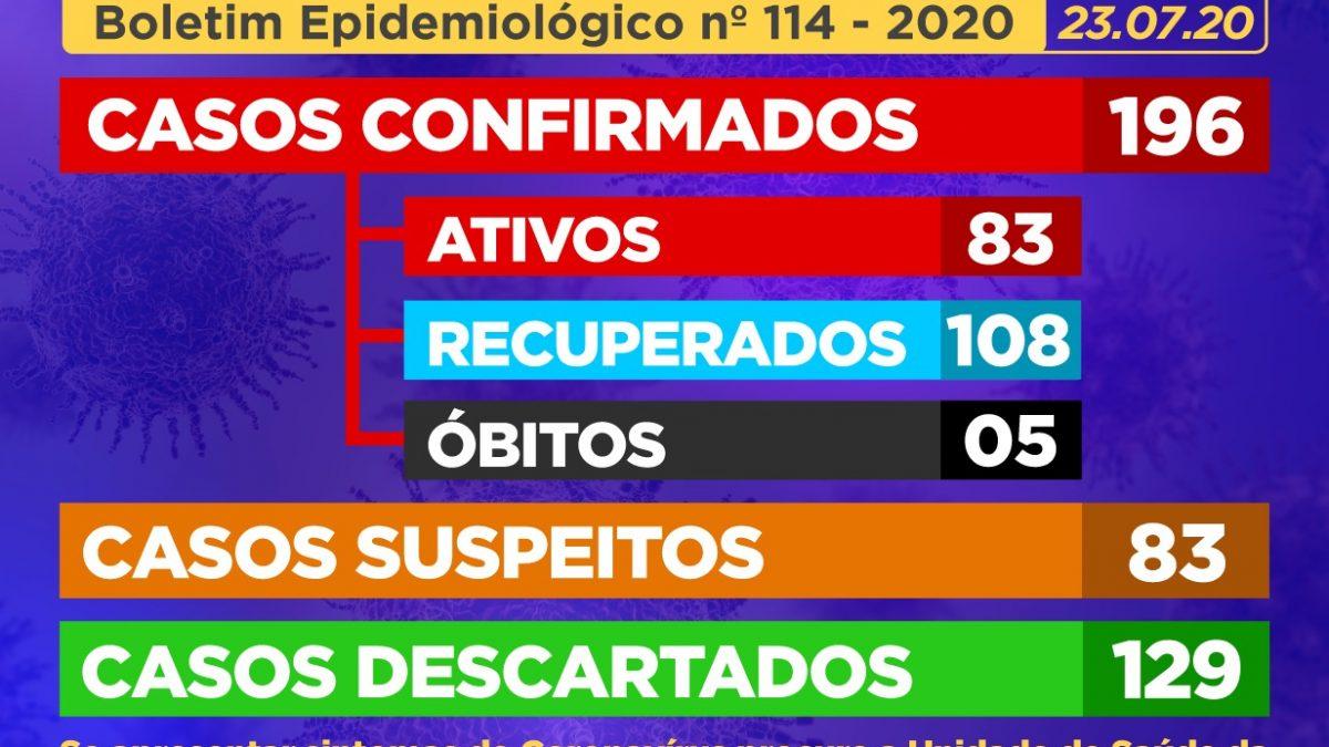 CACHOEIRA: 55 (cinquenta e cinco) casos SUSPEITOS foram identificados, E 10 (dez) casos suspeitos foram CONFIRMADOS como positivos para Coronavírus