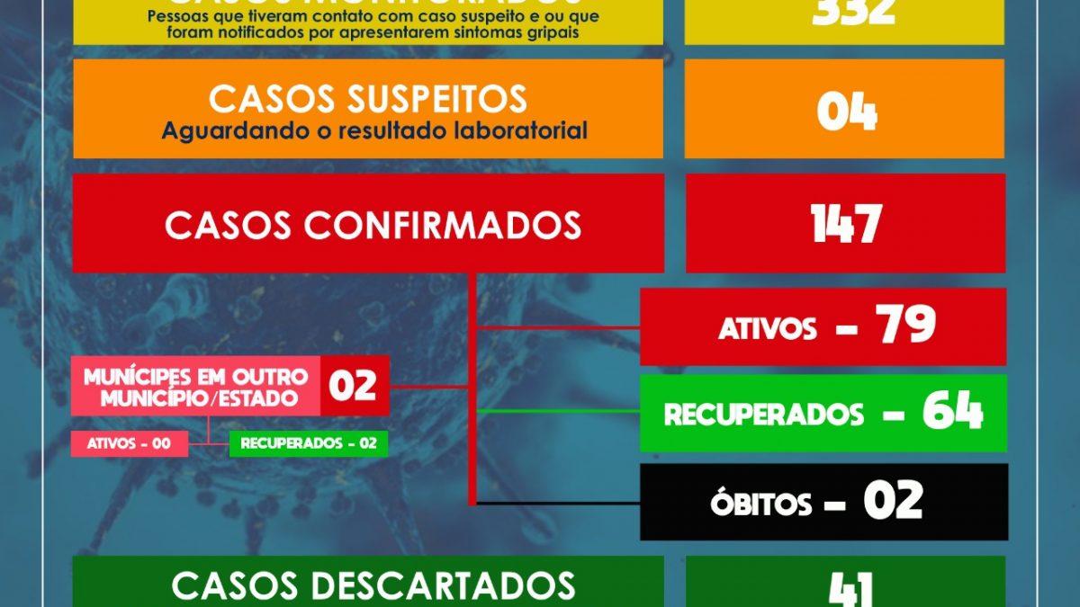 São Félix: mais 05 casos da Covid-19 foram confirmados neste domingo (26)