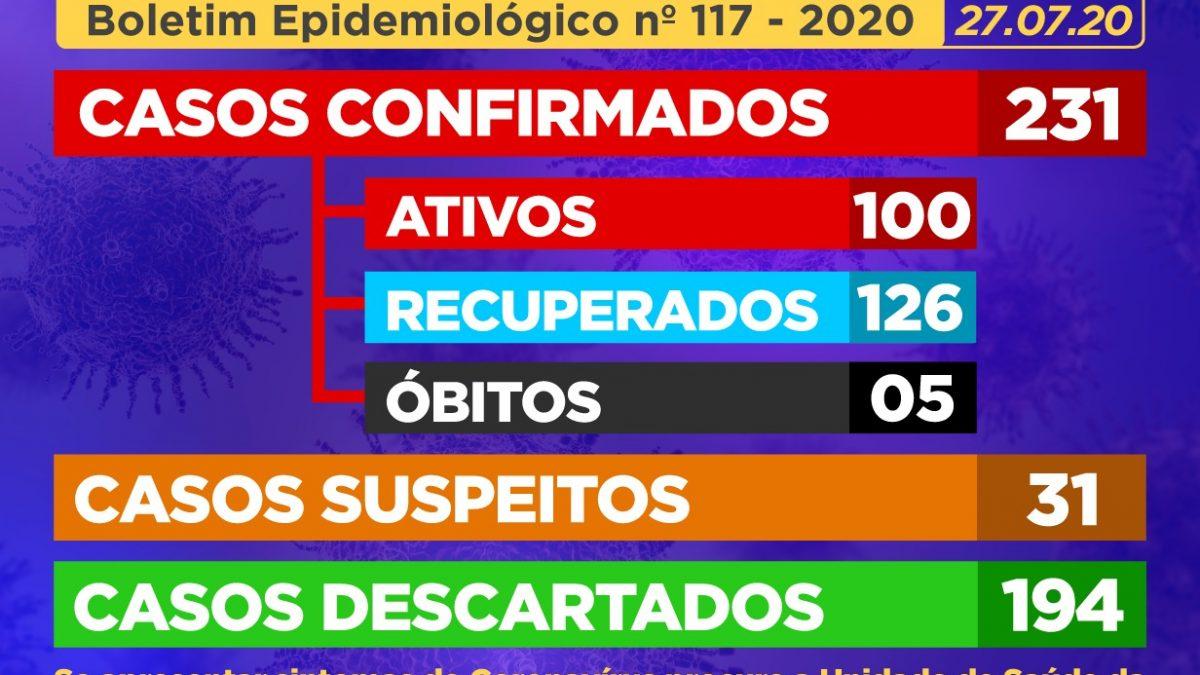 CACHOEIRA: 18 (dezoito) casos suspeitos foram CONFIRMADOS como positivos para Coronavírus, E 22 (vinte e dois) casos SUSPEITOS foram identificados.