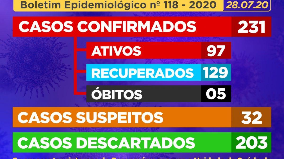 CACHOEIRA: 10 (dez) casos SUSPEITOS de Coronavírus foram identificados,03 (três) pessoas infectadas se RECUPERARAM, E 09 (nove) casos suspeitos foram DESCARTADOS