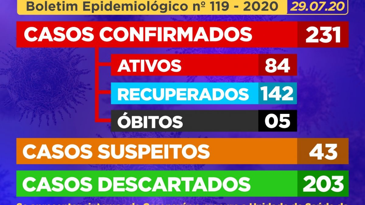 CACHOEIRA: 11 (onze) casos SUSPEITOS de Coronavírus foram identificados