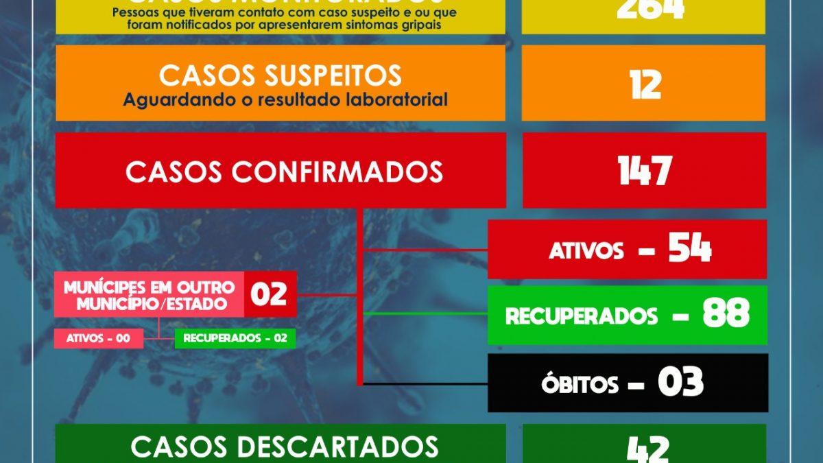 SÃO FÉLIX: Mais 08 CASOS SUSPEITOS FORAM DETECTADOS. Além disso, 07 PESSOAS ESTÃO RECUPERADAS e 01 dos casos suspeitos foi DESCARTADO.