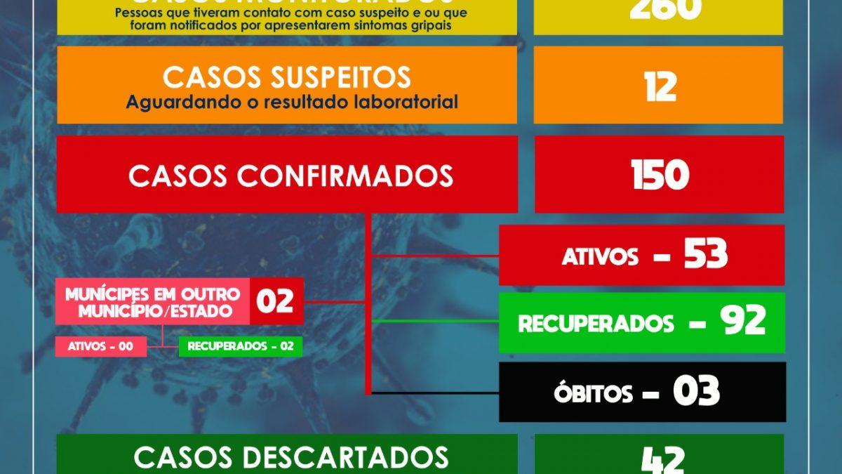 SÃO FÉLIX: MAIS 03 CASOS DE CORONAVÍRUS FORAM CONFIRMADOS NESTA QUINTA-FEIRA(30)