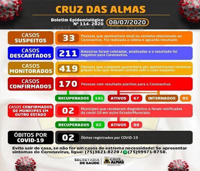Sobe para 170 número de casos confirmados da Covid-19 em Cruz das Almas