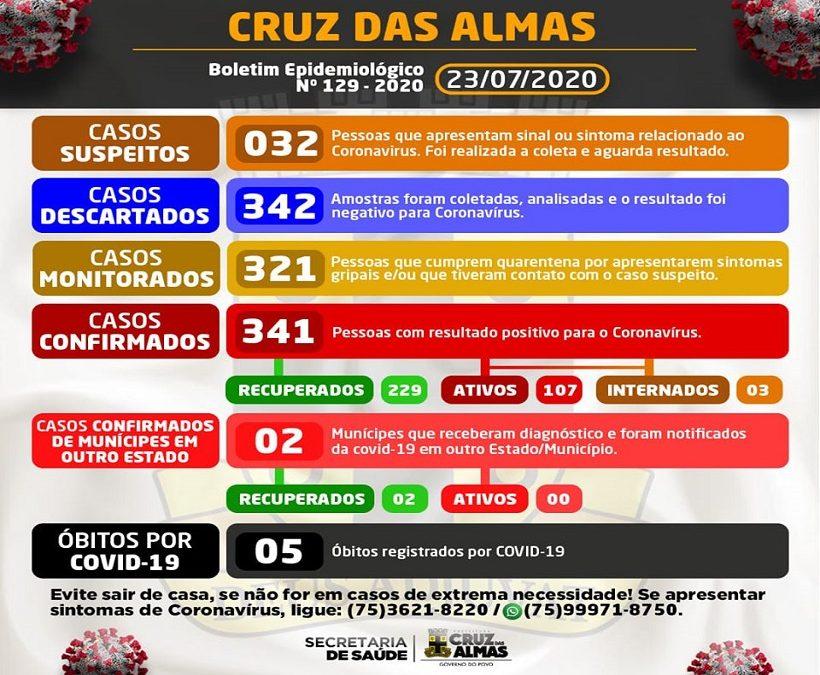 Covid-19: Cruz das Almas registra 20 novos casos nas últimas 24h; total chega a 341
