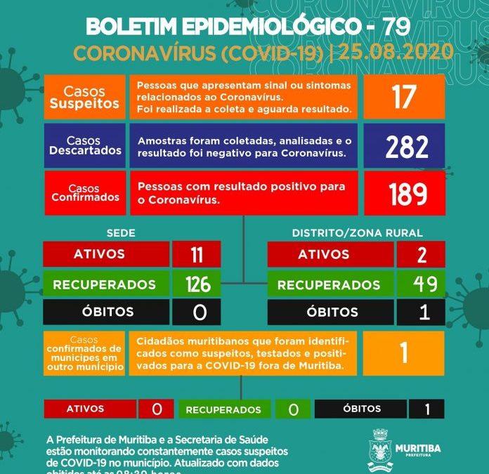 Sobe para 189 casos confirmados de coronavírus em Muritiba; 175 pessoas estão recuperadas