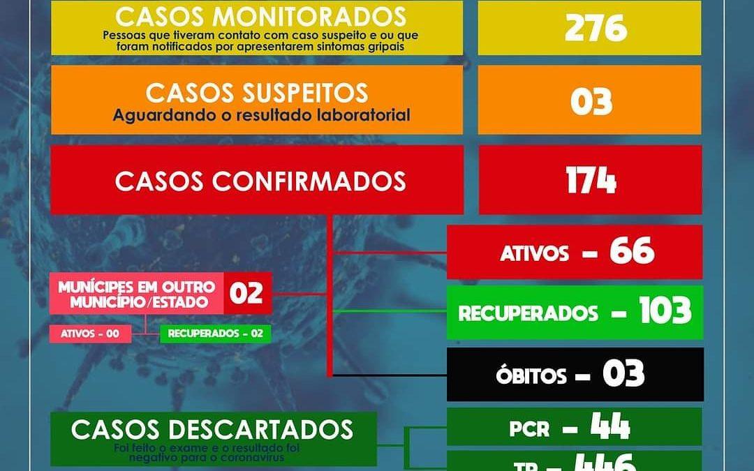 SÃO FÉLIX: MAIS 10 CASOS DE CORONAVÍRUS FORAM CONFIRMADOS NESTA SEGUNDA-FEIRA (03)