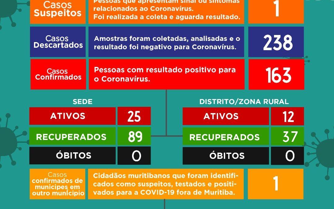 MURITIBA: MAIS 12 CASOS DE CORONAVÍRUS FORAM CONFIRMADOS NESTA SEGUNDA-FEIRA (03)